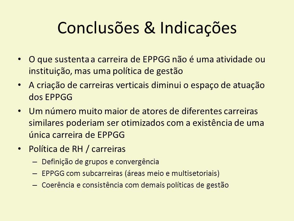 Conclusões & Indicações