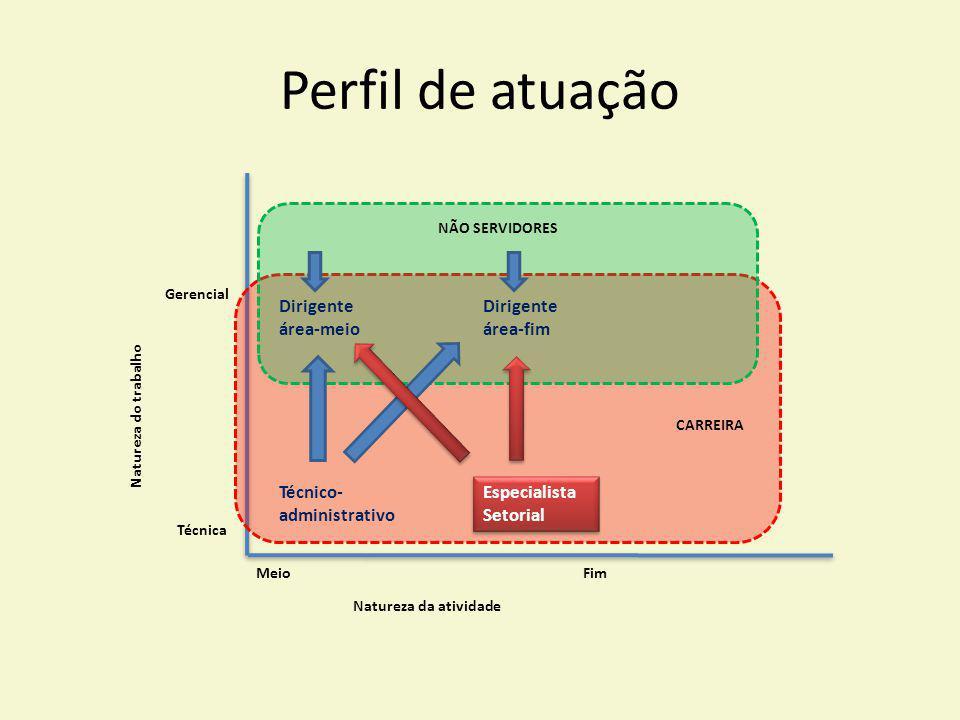 Perfil de atuação Técnico- administrativo Especialista Setorial
