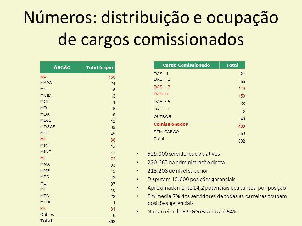Números: distribuição e ocupação de cargos comissionados