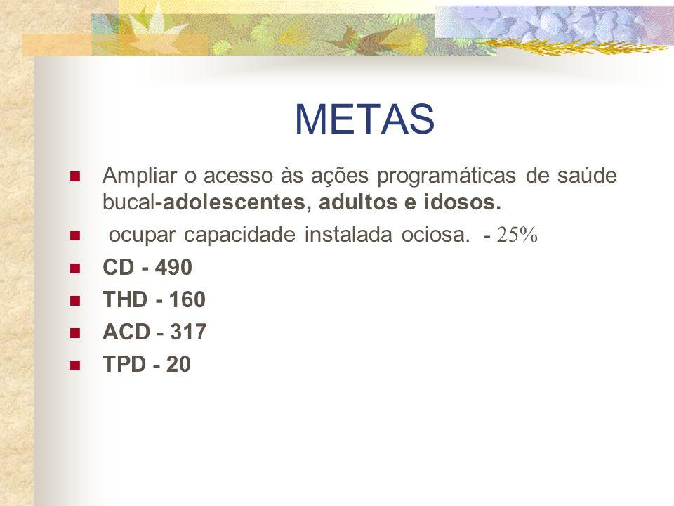 METAS Ampliar o acesso às ações programáticas de saúde bucal-adolescentes, adultos e idosos. ocupar capacidade instalada ociosa. - 25%