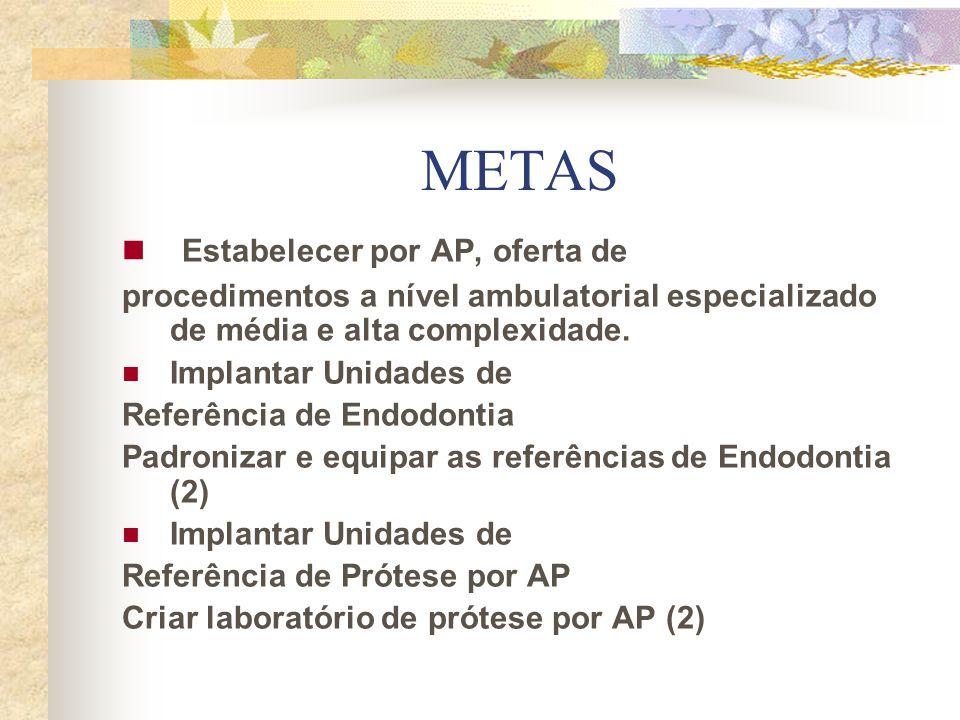 METAS Estabelecer por AP, oferta de