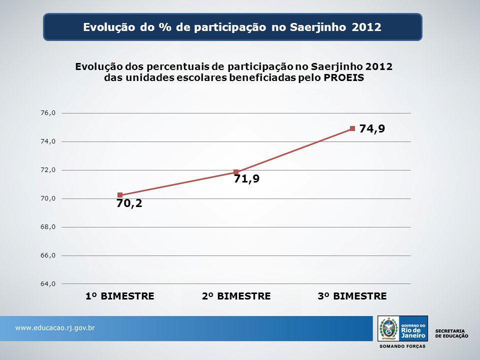 Evolução do % de participação no Saerjinho 2012