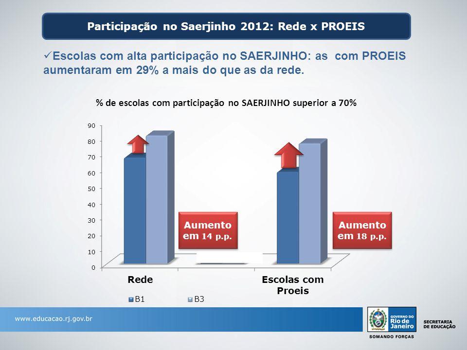 Participação no Saerjinho 2012: Rede x PROEIS