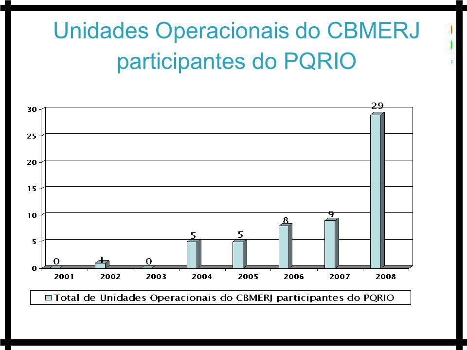 Unidades Operacionais do CBMERJ participantes do PQRIO