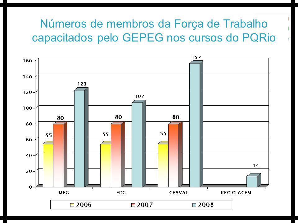 Números de membros da Força de Trabalho capacitados pelo GEPEG nos cursos do PQRio