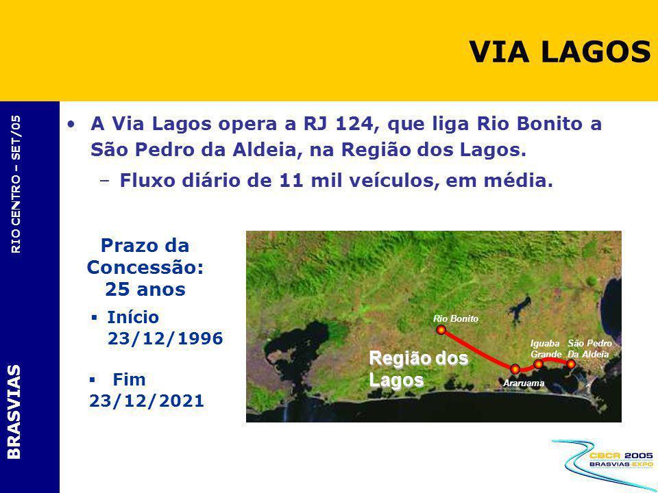 VIA LAGOS A Via Lagos opera a RJ 124, que liga Rio Bonito a São Pedro da Aldeia, na Região dos Lagos.