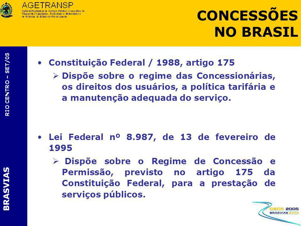 CONCESSÕES NO BRASIL Constituição Federal / 1988, artigo 175