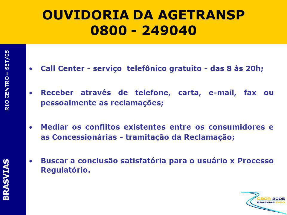 OUVIDORIA DA AGETRANSP 0800 - 249040