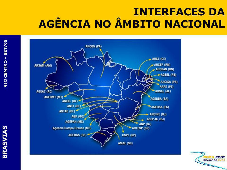 INTERFACES DA AGÊNCIA NO ÂMBITO NACIONAL