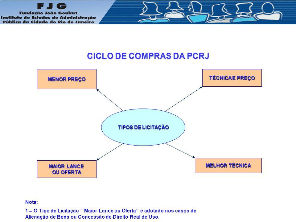 CICLO DE COMPRAS DA PCRJ