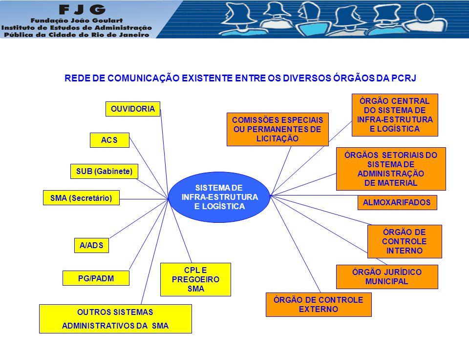REDE DE COMUNICAÇÃO EXISTENTE ENTRE OS DIVERSOS ÓRGÃOS DA PCRJ