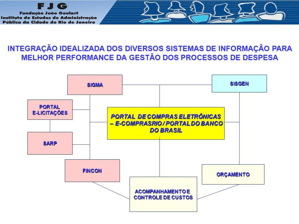 PORTAL DE COMPRAS ELETRÔNICAS – E-COMPRASRIO / PORTAL DO BANCO