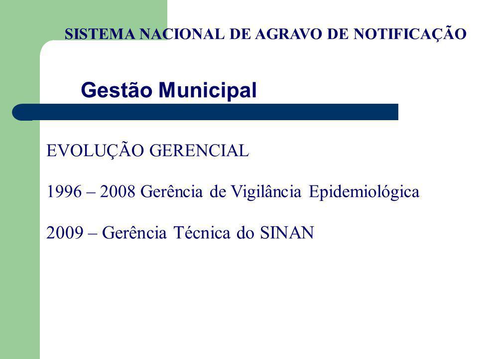 Gestão Municipal 2009 – Gerência Técnica do SINAN EVOLUÇÃO GERENCIAL