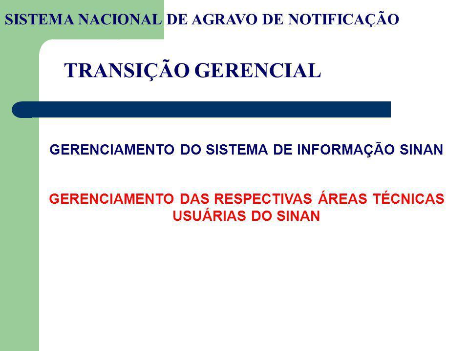 TRANSIÇÃO GERENCIAL SISTEMA NACIONAL DE AGRAVO DE NOTIFICAÇÃO