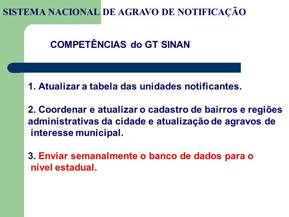 COMPETÊNCIAS do GT SINAN