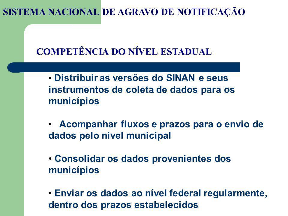 SISTEMA NACIONAL DE AGRAVO DE NOTIFICAÇÃO