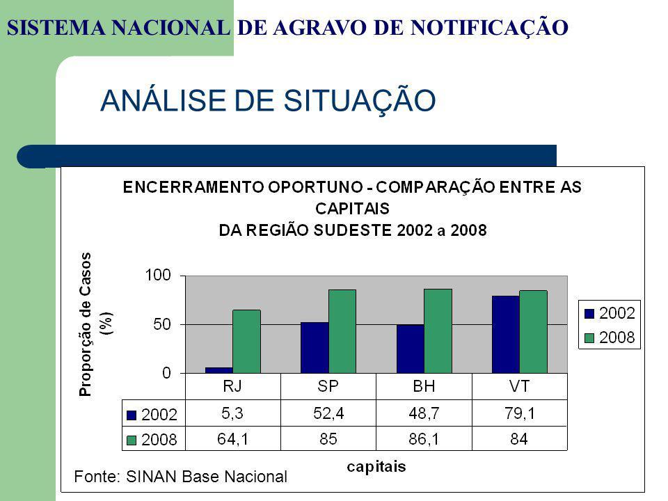 ANÁLISE DE SITUAÇÃO SISTEMA NACIONAL DE AGRAVO DE NOTIFICAÇÃO