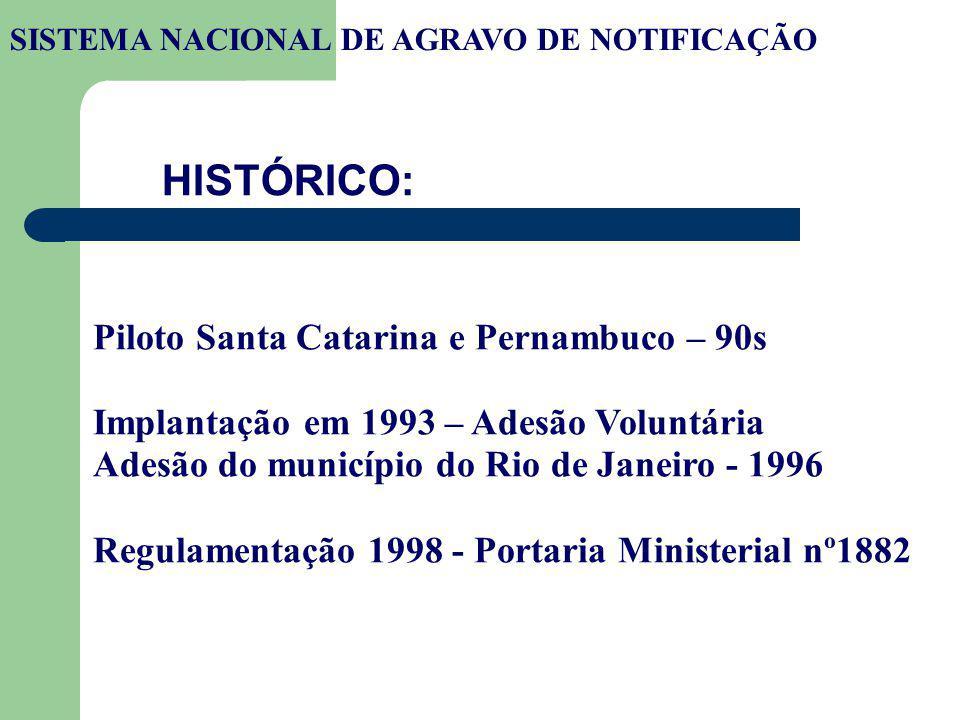HISTÓRICO: Piloto Santa Catarina e Pernambuco – 90s