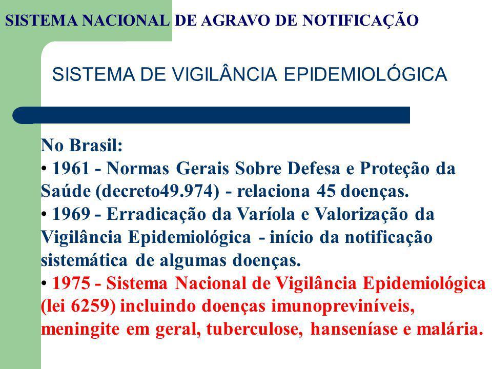 SISTEMA DE VIGILÂNCIA EPIDEMIOLÓGICA