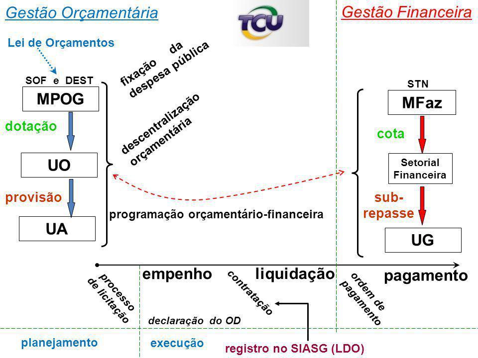 Gestão Orçamentária Gestão Financeira MPOG MFaz UO UA UG empenho