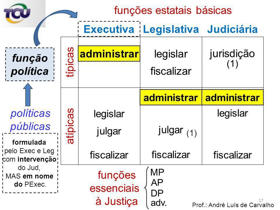 funções estatais básicas