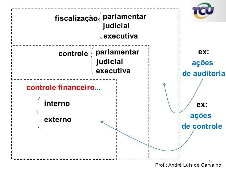 ex: ações de auditoria ex: ações de controle