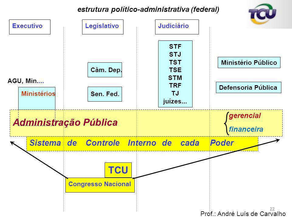 estrutura político-administrativa (federal)