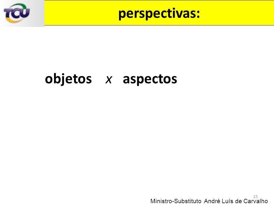 perspectivas: objetos x aspectos
