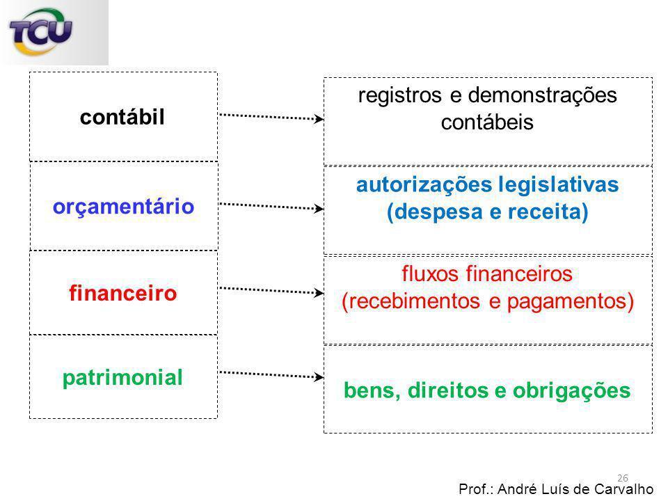 autorizações legislativas bens, direitos e obrigações