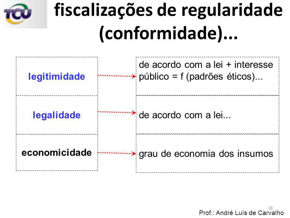 fiscalizações de regularidade (conformidade)...