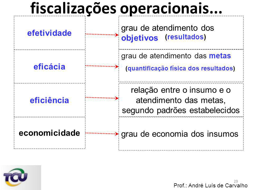 fiscalizações operacionais...