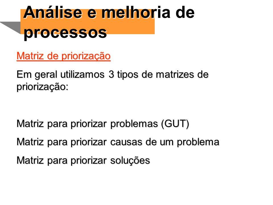 Análise e melhoria de processos Matriz de priorização