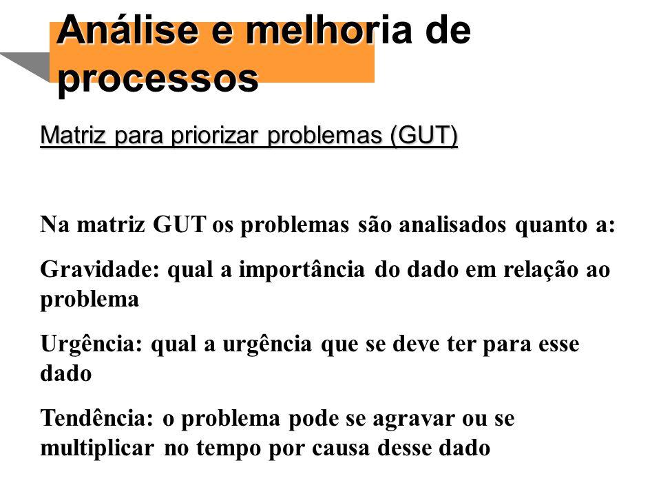 Análise e melhoria de processos Matriz para priorizar problemas (GUT)