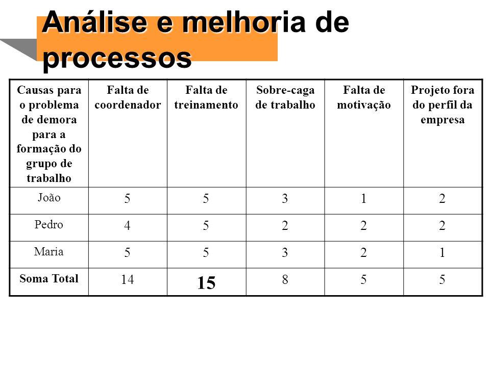 Análise e melhoria de processos 15 5 3 1 2 4 14 8
