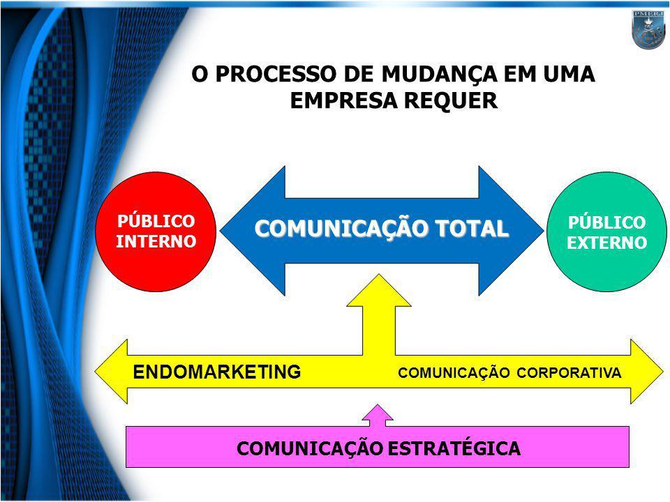 O PROCESSO DE MUDANÇA EM UMA EMPRESA REQUER COMUNICAÇÃO ESTRATÉGICA