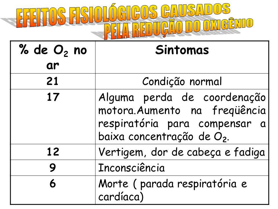 EFEITOS FISIOLÓGICOS CAUSADOS PELA REDUÇÃO DO OXIGÊNIO