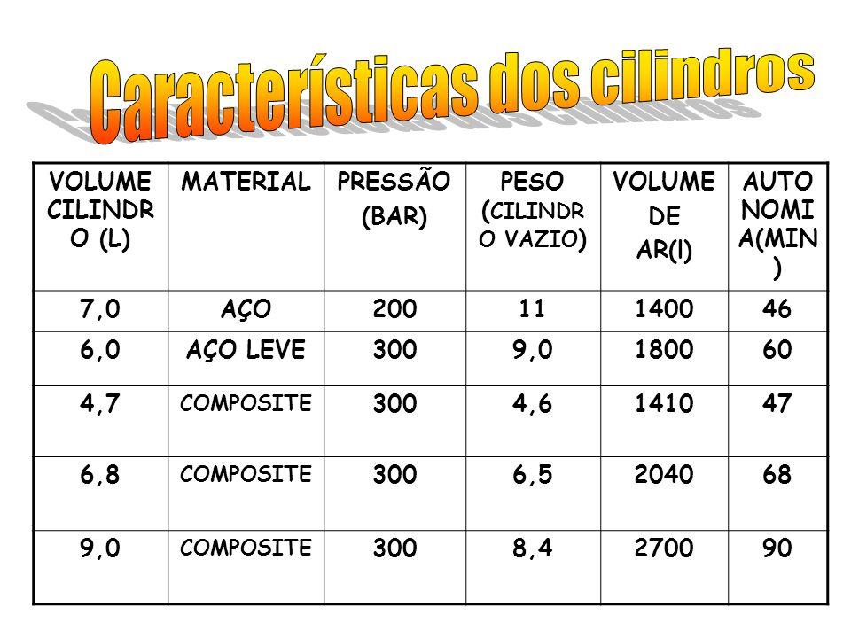Características dos cilindros