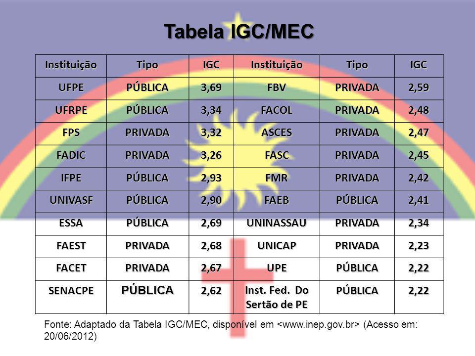 Tabela IGC/MEC Instituição Tipo IGC UFPE PÚBLICA 3,69 FBV PRIVADA 2,59