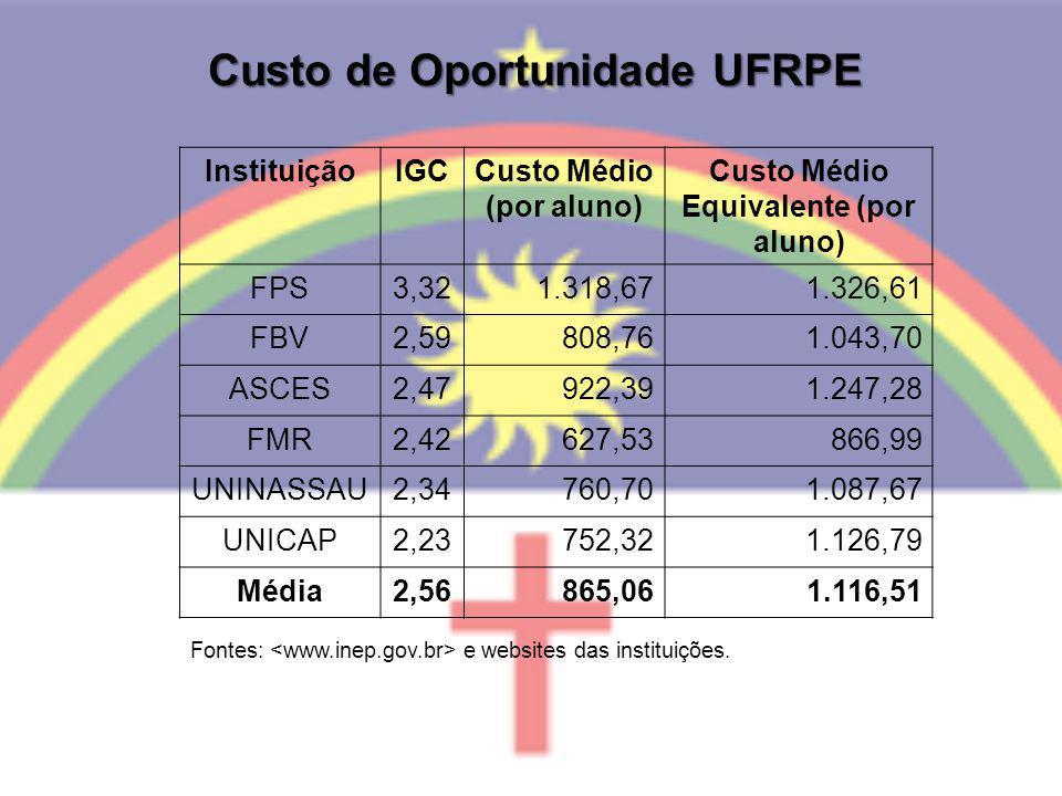 Custo de Oportunidade UFRPE