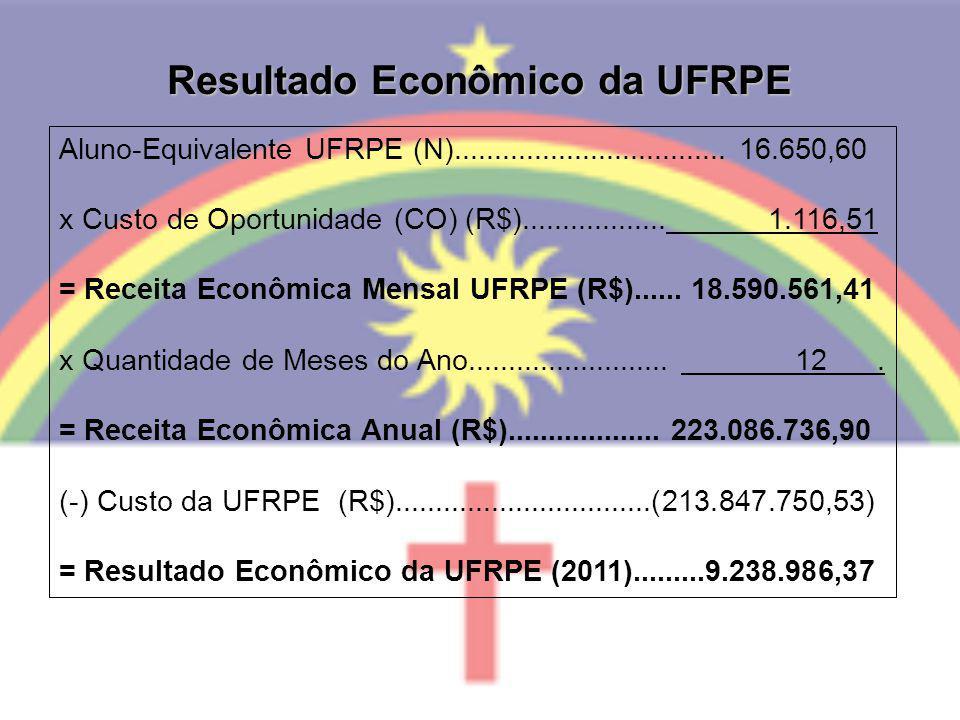 Resultado Econômico da UFRPE