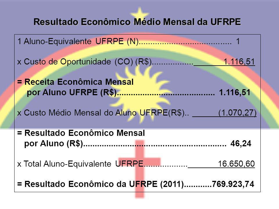 Resultado Econômico Médio Mensal da UFRPE