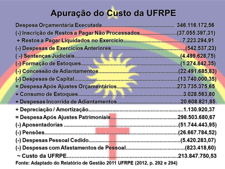 Apuração do Custo da UFRPE