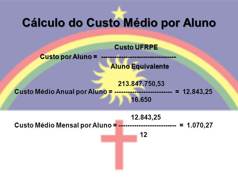 Cálculo do Custo Médio por Aluno