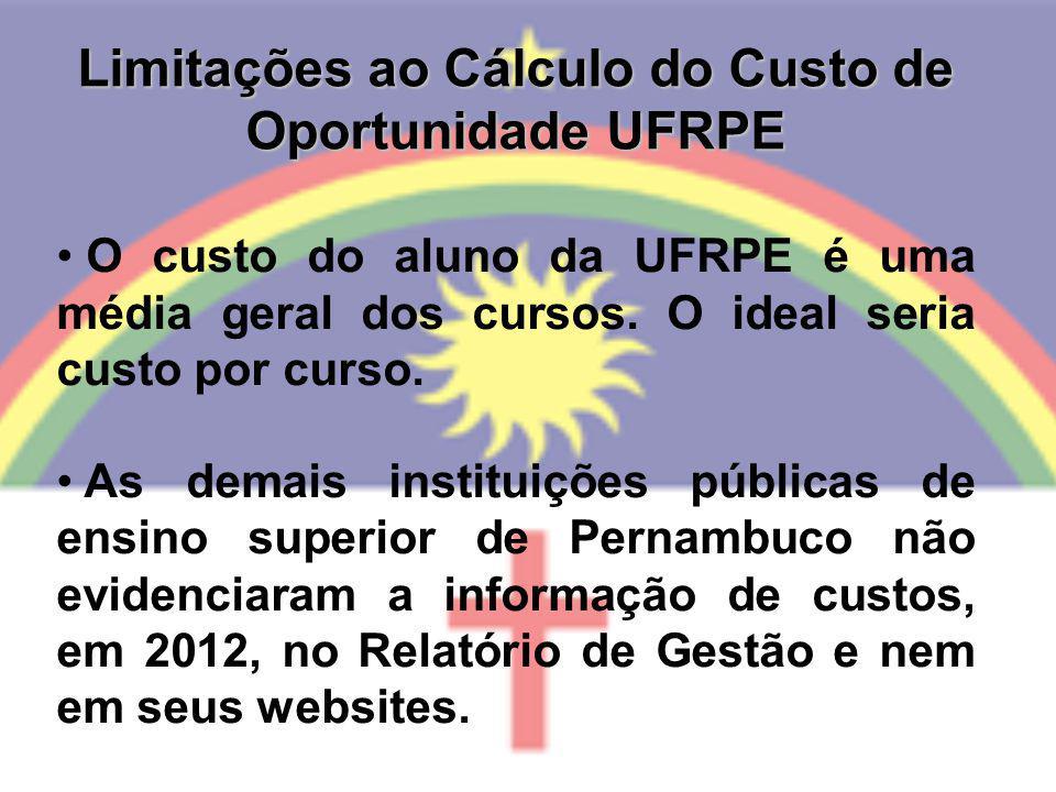 Limitações ao Cálculo do Custo de Oportunidade UFRPE