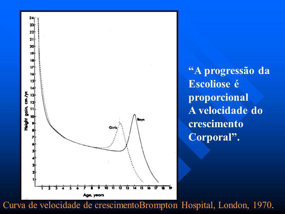 Escoliose é proporcional A velocidade do crescimento Corporal .