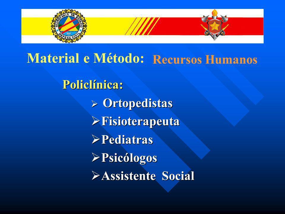 Material e Método: Recursos Humanos Policlínica: Fisioterapeuta