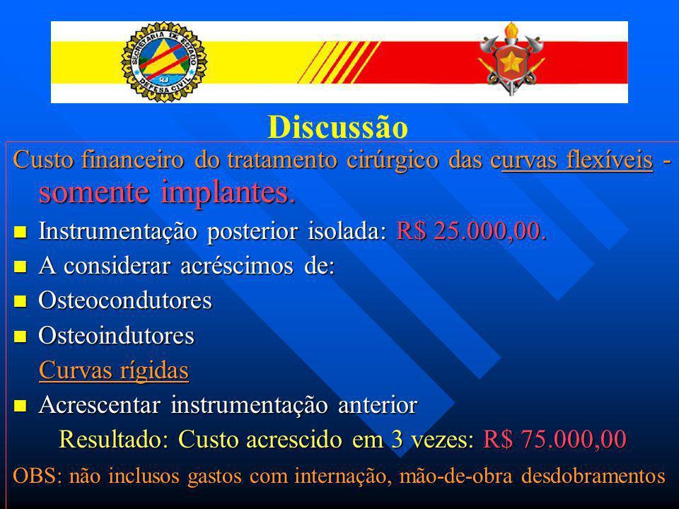 Discussão Custo financeiro do tratamento cirúrgico das curvas flexíveis - somente implantes. Instrumentação posterior isolada: R$ 25.000,00.