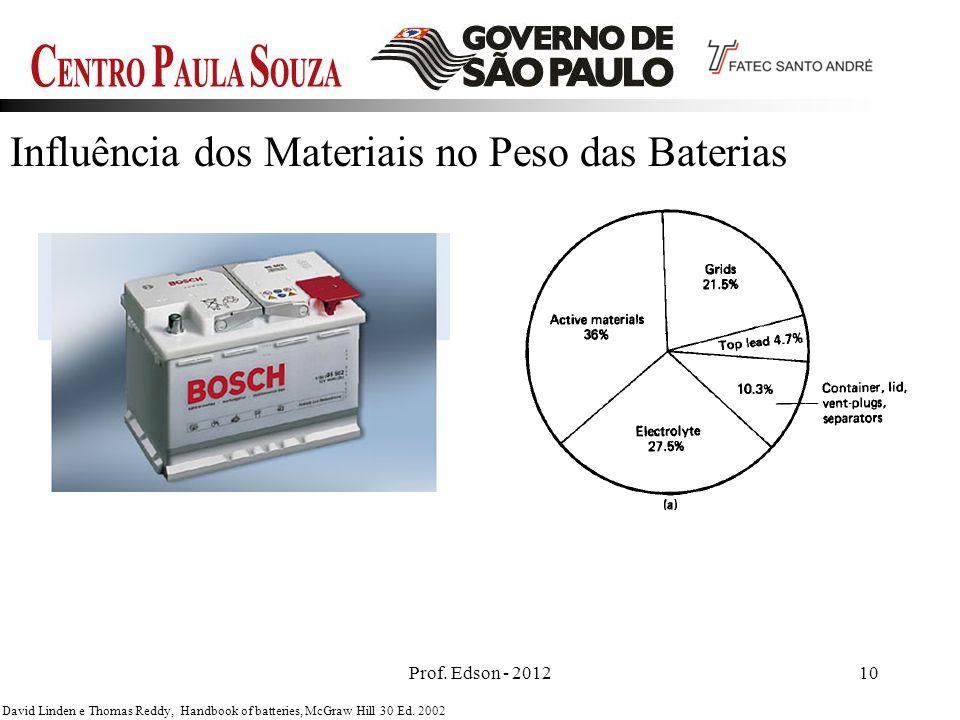 Influência dos Materiais no Peso das Baterias
