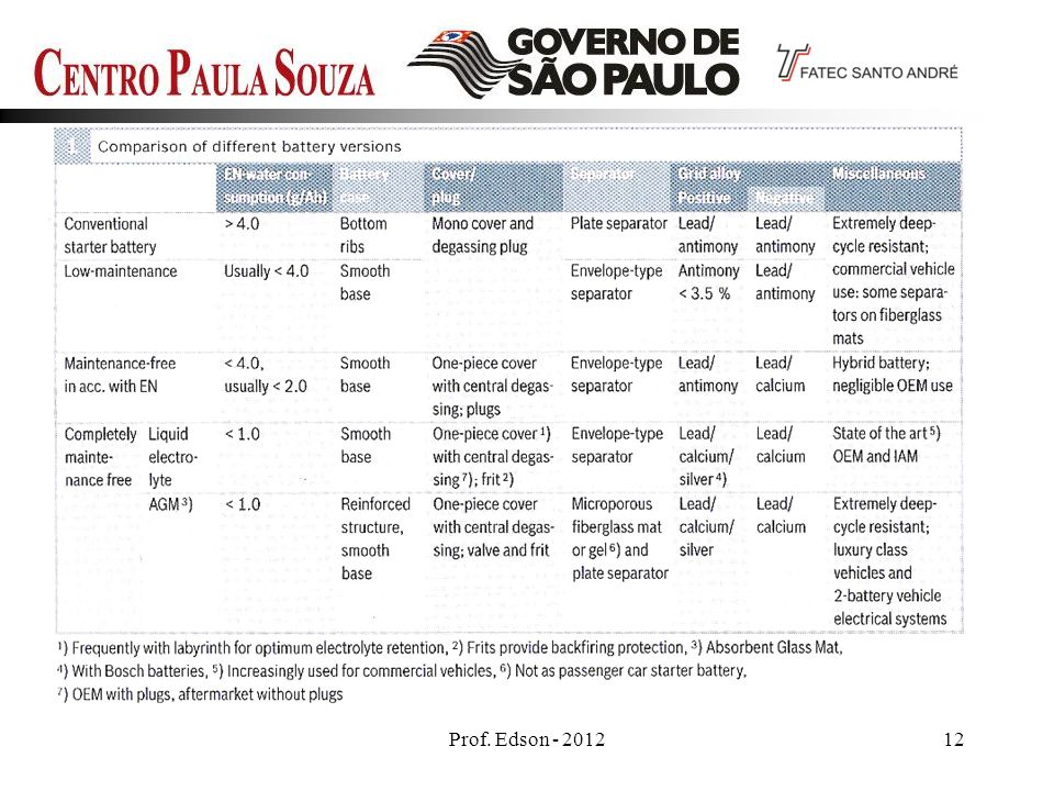 Prof. Edson - 2012 12 12
