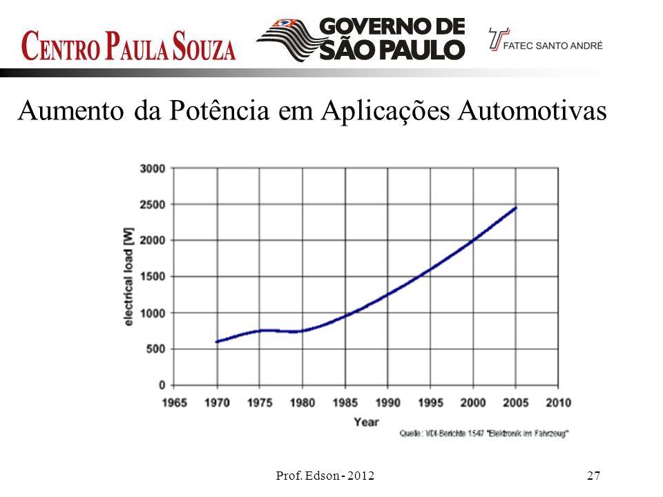 Aumento da Potência em Aplicações Automotivas